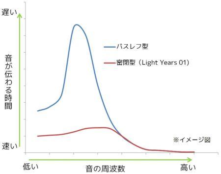 音が伝わる速度の違いを示したグラフ