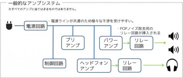 一般的なアンプシステムの電源仕様