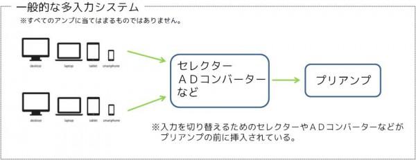 一般的な多入力アンプの説明図