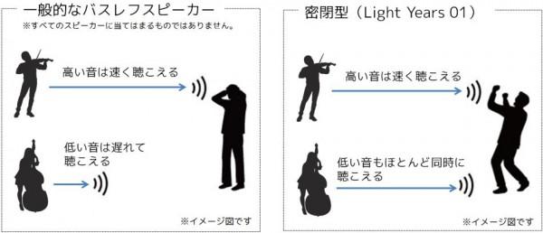 スピーカーにおける密閉型とバスレフ型の音の伝わり方