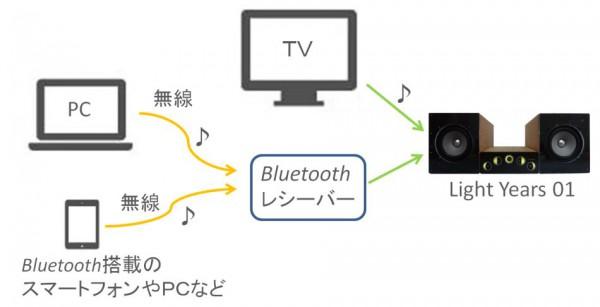 アクティブスピーカーLight Years 01にBluetoothレシーバーを使用