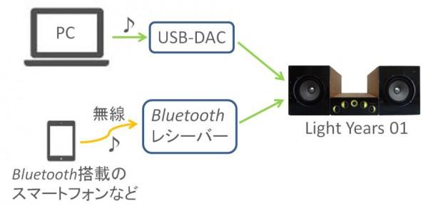 アクティブスピーカーLight Years 01にUSB-DACを使用