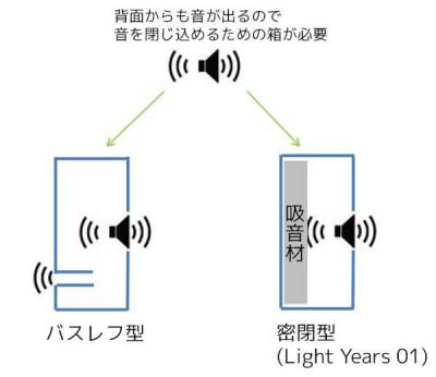 スピーカーにおける密閉型とバスレフ型の違い