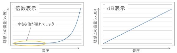 倍とdBのグラフ