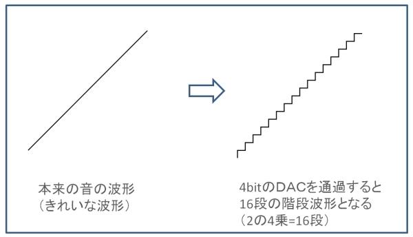 DACを通した波形