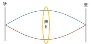 定在波の説明1