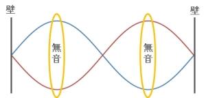 定在波の説明2