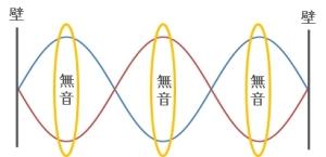 定在波の説明3