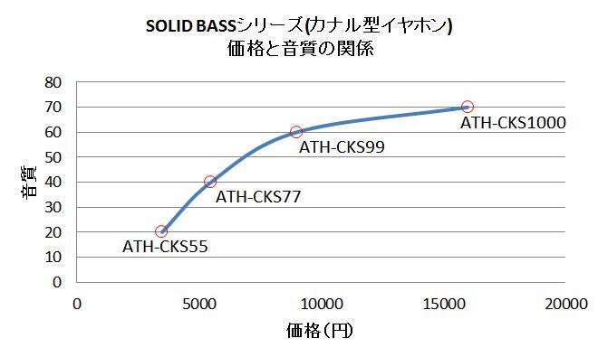 価格と性能比較グラフ